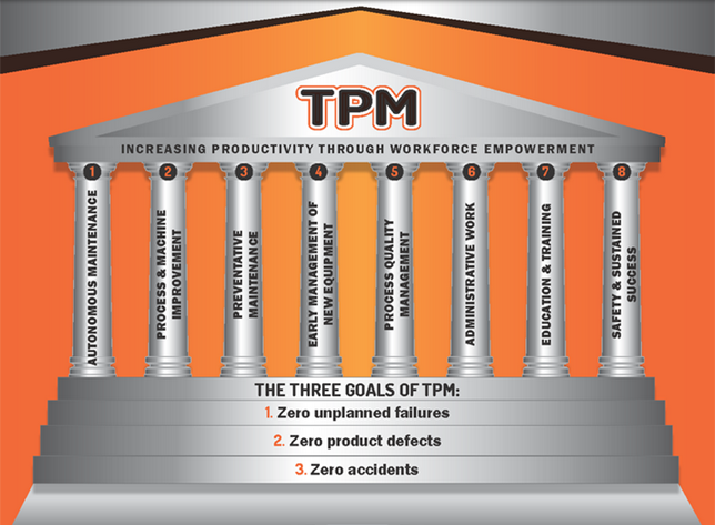 CMMS Software a Must in a TPM Solution