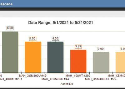 FaciliWorks CMMS Software KPIs